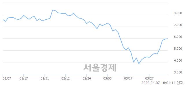 <코>한국전자금융, 4.04% 오르며 체결강도 강세로 반전(112%)
