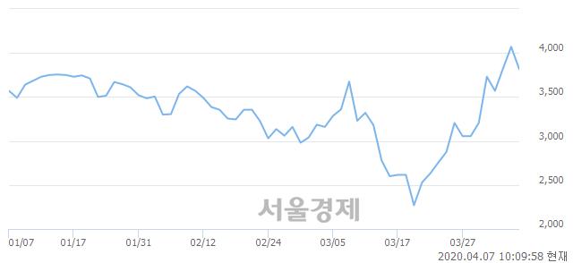 <코>디엔에이링크, 매수잔량 376% 급증
