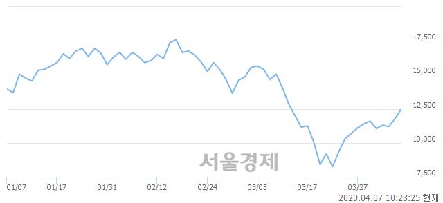 <코>유니테스트, 전일 대비 7.20% 상승.. 일일회전율은 3.64% 기록