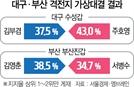 [4.15 설문] 김부겸 37.5 vs  주호영 43.0...김영춘 38.5 vs  서병수 34.7