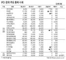 [표]IPO·장외 주요 종목 시세(4월 7일)