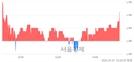 <코>바이오로그디바이스, 3.26% 오르며 체결강도 강세로 반전(102%)