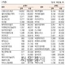 [표]코스닥 기관·외국인·개인 순매수·도 상위종목(4월 7일-최종치)