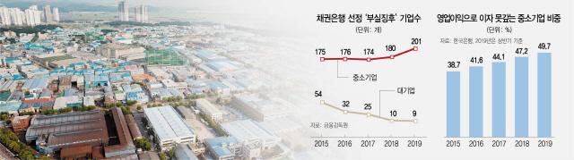 좀비기업 3년새 25%↑...총선 직후가 옥석가리기 '골든타임'
