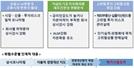 """금감원 """"자본여력 부족 보험사 경영진·대주주 면담 통해 자본확충 유도"""""""