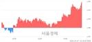 <코>지엔코, 전일 대비 7.19% 상승.. 일일회전율은 4.82% 기록