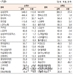 [표]유가증권 기관·외국인·개인 순매수·도 상위종목(4월 7일-최종치)