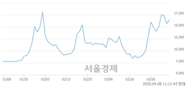 <코>케이엠, 3.82% 오르며 체결강도 강세 지속(107%)