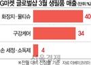 휴지·라면·손 소독제...K생필품 외국인 역직구 급증