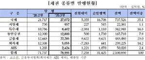 """""""3월 회사채 발행 전월보다 7.2조 ↓"""""""
