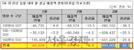 """의협 """"코로나19 여파로 중소병원 매출 30% 급감"""""""