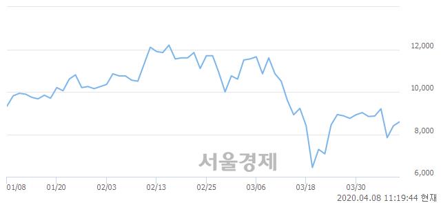 <코>칩스앤미디어, 3.21% 오르며 체결강도 강세로 반전(103%)