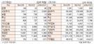 [표]투자주체별 매매동향(4월 8일)