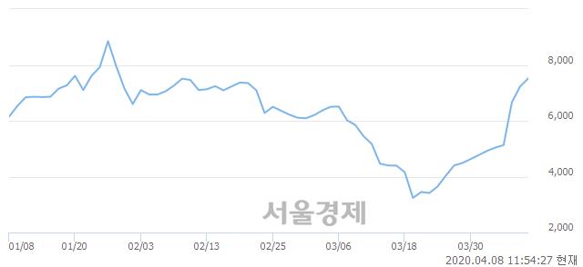 <코>이글벳, 전일 대비 7.88% 상승.. 일일회전율은 48.92% 기록