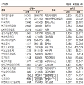 [표]코스닥 기관·외국인·개인 순매수·도 상위종목(4월 8일-추정치)