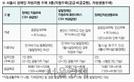 서울시, 장애인 자립지원 주택 2022년까지 459호로 확대