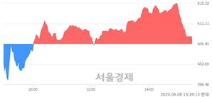 [마감 시황] 개인 매수 우위.. 코스닥 607.37(▲0.47, +0.08%) 상승 마감