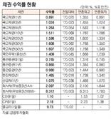 [표]채권 수익률 현황(4월 8일)