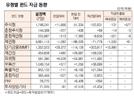 [표]유형별 펀드 자금 동향(4월 7일)