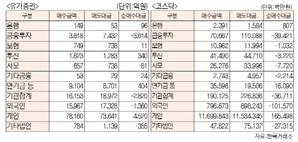 [표]투자주체별 매매동향(4월 8일-추정치)
