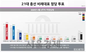 총선 비례투표…미래한국 27.8%·시민당 24.2%·열린민주 12.3%