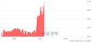 <코>나우IB, 전일 대비 10.66% 상승.. 일일회전율은 2.01% 기록