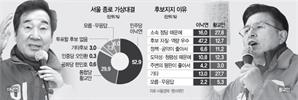 [4.15 설문]이낙연, 당선 가능 64%로 압도...황교안, 60대 이상서 51% 우위