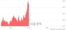 <코>한컴위드, 전일 대비 9.92% 상승.. 일일회전율은 1.34% 기록