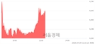 <코>한솔시큐어, 전일 대비 7.11% 상승.. 일일회전율은 5.24% 기록