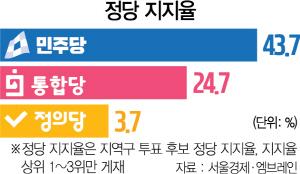 [4.15 설문] 민주당 43.7% vs 통합당 24.7% … 이낙연 52.9% vs  황교안 29.9%