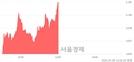 <코>세코닉스, 전일 대비 8.20% 상승.. 일일회전율은 1.63% 기록