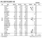 [표]IPO·장외 주요 종목 시세(4월 9일)