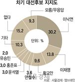 [4.15 설문]차기 대선주자 선호 이낙연 30.2%·이재명 13.8%·황교안 9.6%
