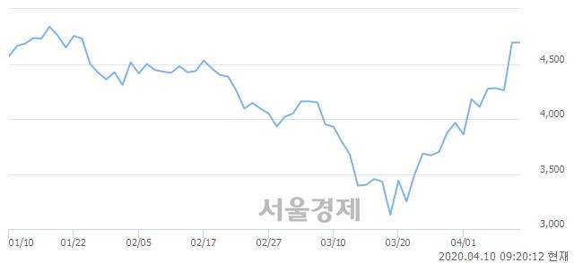 <코>한국경제TV, 매수잔량 1230% 급증