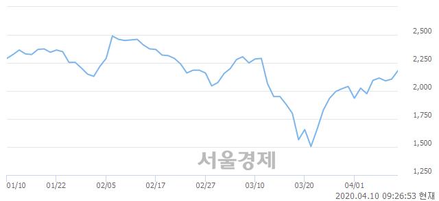<유>KTB투자증권, 4.04% 오르며 체결강도 강세 지속(169%)