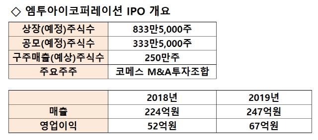 [시그널] HMI 기업 엠투아이 IPO 돌입…코메스인베 2년만에 엑시트
