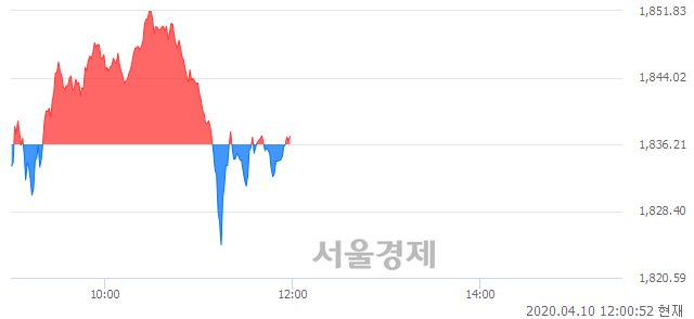 [정오 시황] 코스피 1837.03, 상승세(▲0.82, +0.04%) 반전