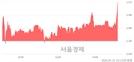 <코>골드퍼시픽, 전일 대비 8.41% 상승.. 일일회전율은 3.53% 기록