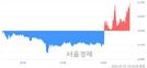 <유>한국화장품, 전일 대비 8.54% 상승.. 일일회전율은 24.92% 기록