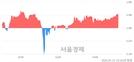 <코>포스코엠텍, 3.03% 오르며 체결강도 강세 지속(121%)