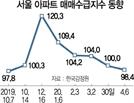 '팔 사람' 더 많아진 서울 아파트 시장
