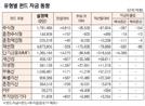 [표]유형별 펀드 자금 동향(4월 9일)