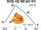 [단독]기업 氣살리기…'원샷법' 손본다