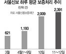 코로나로 보증신청 폭주에도 처리속도 4배 높인 서울신보