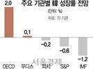 """IMF, """"韓 올해 성장률 -1.2%""""...22년만에 역성장 전망"""