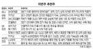 [이번주 추천주]언택트산업 성장 수혜...카카오·코웰패션 주목