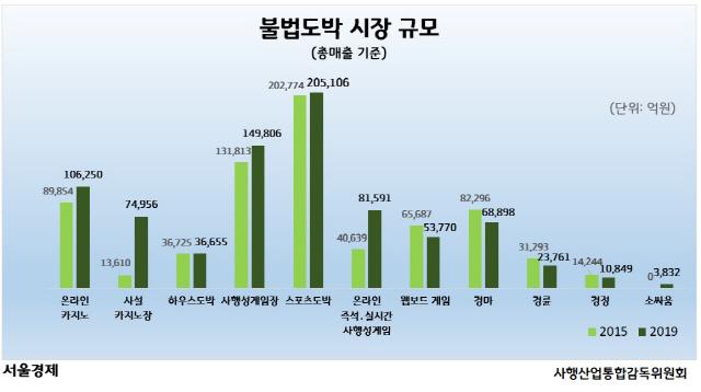 81.5조원이 불법도박 판에 … 합법 사행 산업 3.6배