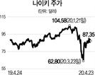 [글로벌 HOT 스톡] 나이키, 코로나에도 '펀더멘털' 여전...'홈트레이닝'서 새 기회