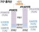 고·저소득층 부동산자산 격차 12.3배...'생계형 투잡' 늘어