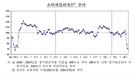 코로나로 4월 소비심리 금융위기 이후 최악...집값 전망도 최대 하락